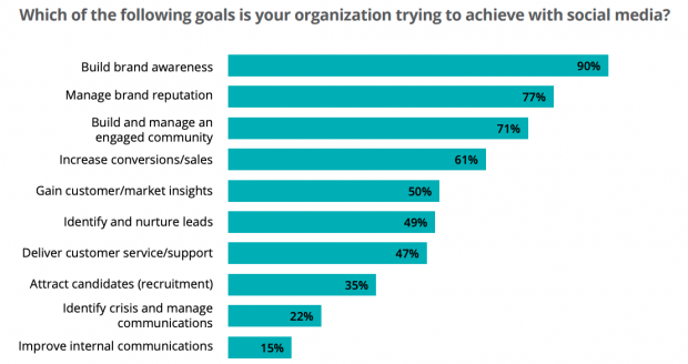graph of goals in your organization about social media